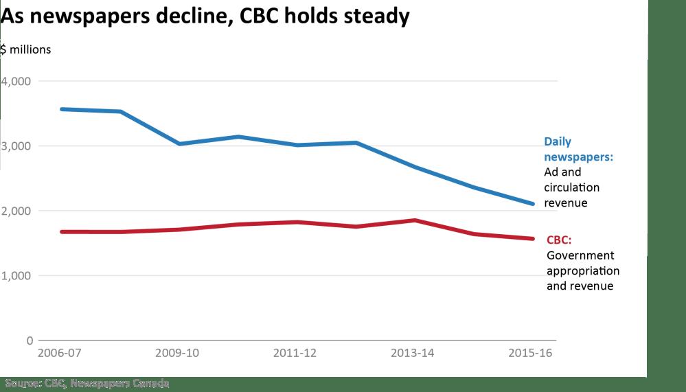 medium resolution of chart cbc vs newspapers
