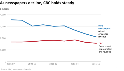 small resolution of chart cbc vs newspapers