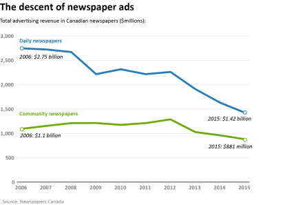 Chart - Decline of Advertising
