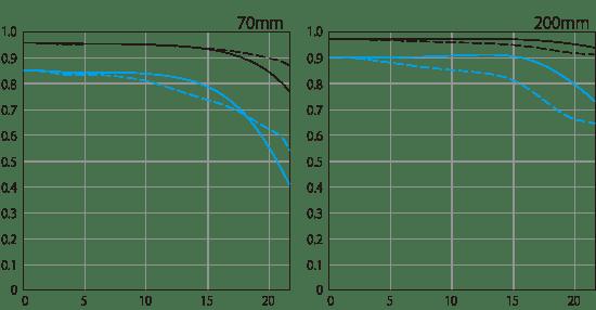 Canon RF 70-200mm f/2.8 USM L IS vs EF 70-200mm f/2.8 USM