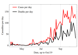 Post 00002 - Deceased_per_day_Ebola_2014