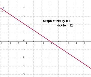Wiki: Algebra 2 Period 2 Fall 2009 / Unit 2 Systems of