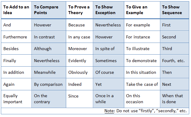 example of transitions in essays