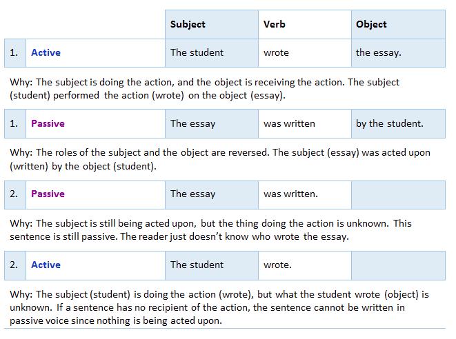 Passive Essay Examples Of Proposal Essays Good Persuasive Essay