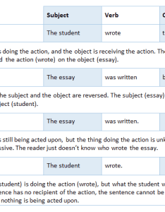 Examples of active vs passive voice also what are the differences between and cwi rh cwidaho