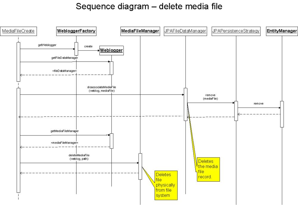 medium resolution of sequence diagram 2 delete media file