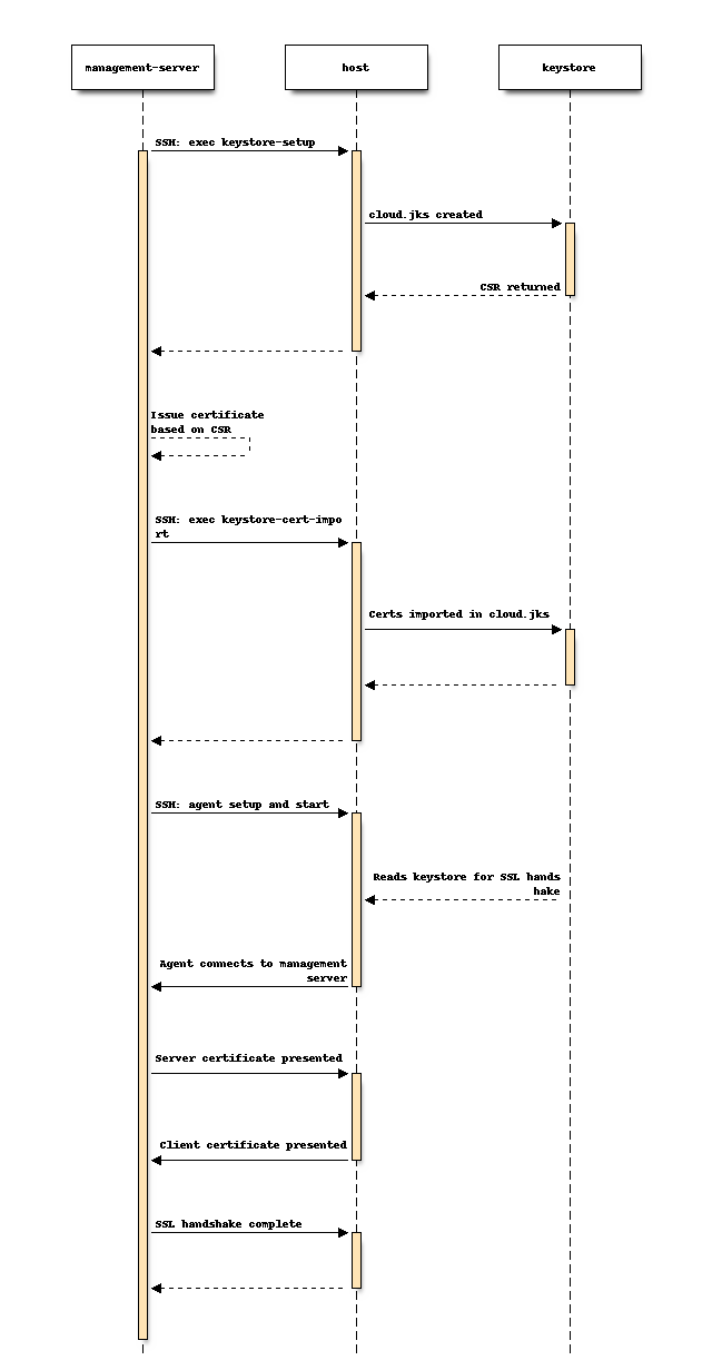 ssh sequence diagram