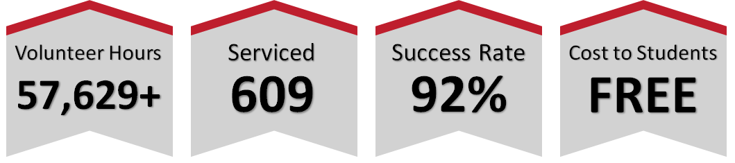 Informational Icons that say we have 57,629+ volunteer hours completed, we have served 609 people and have a 92% success rate