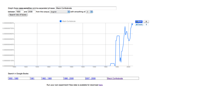 Ngram Tracks Black Confederates and black Confederates