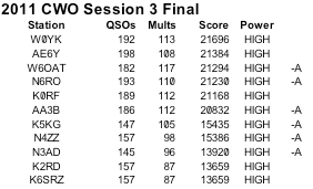 CWOpen 2011 Results