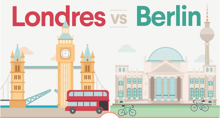 ▷ Berlin vs London: What is the best ecosystem to create your startup? 2020