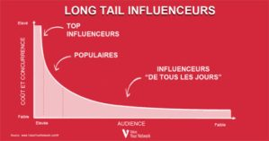 long tail influencers