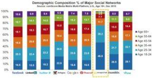 social media age study