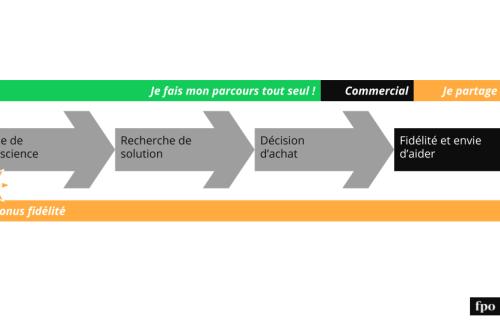 Lead Marketing: representation of the buyer journey
