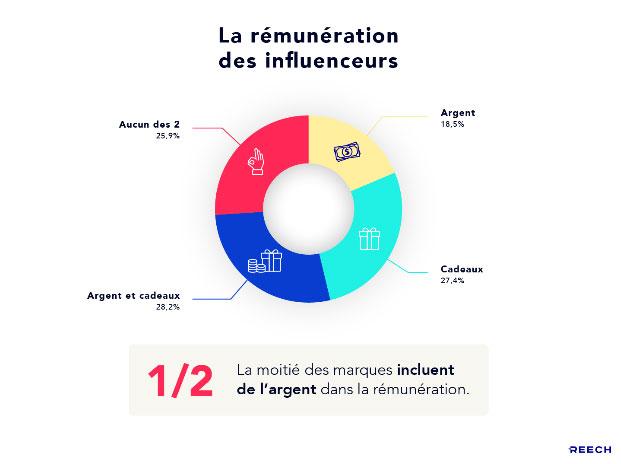 remuneration influencers