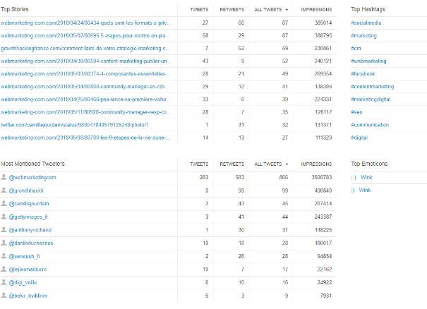 popular topics ranking