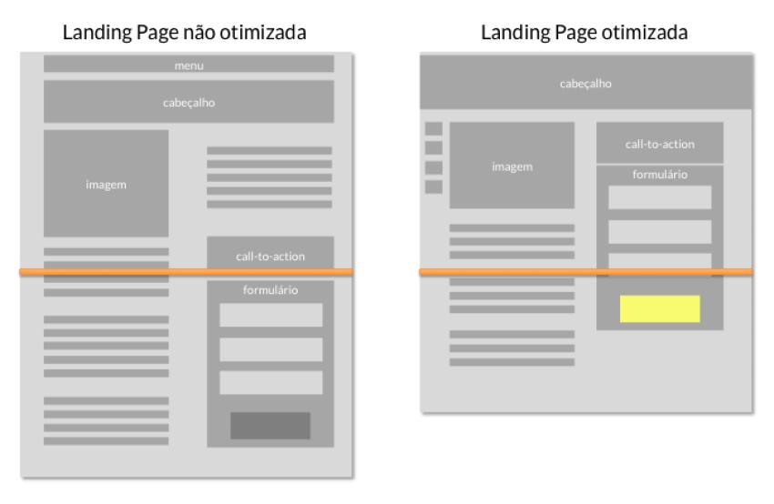 Optimized Landing Page