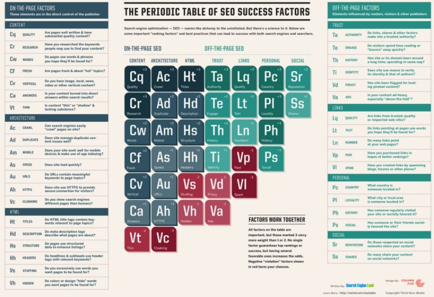 What is SEO? Periodic Table of Classification