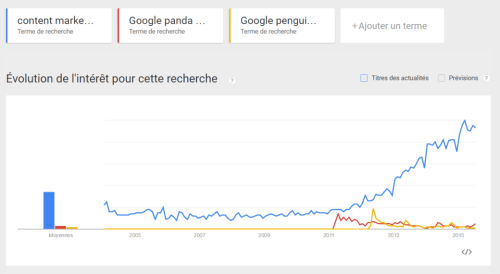 The evolution of the search term