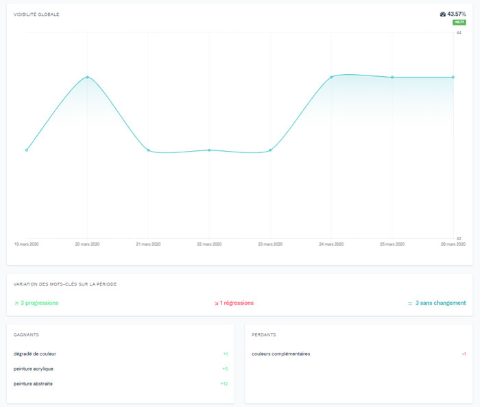 Monitoring of its referencing / positioning on Google with an Allorank SEO tool