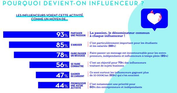 Reech influencers study