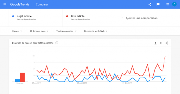 How to find an article topic using Google Trends