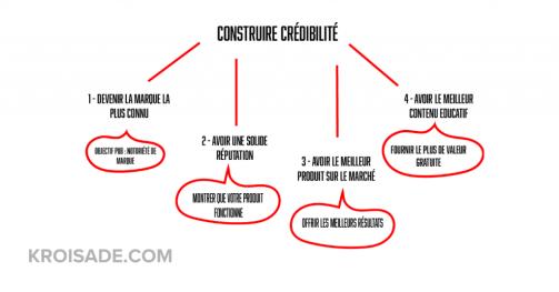 Credibility and copywriting