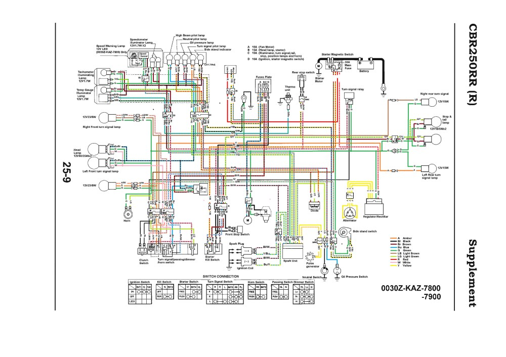 medium resolution of cbr 250 engine diagram wiring diagram today cbr 250 engine diagram wiring diagram yer cbr 250