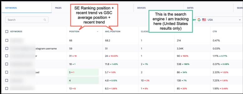 SE Ranking position.