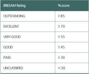 BREEAM rating
