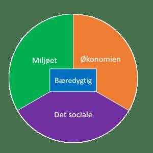 Kriterier for et bæredygtigt byggeri