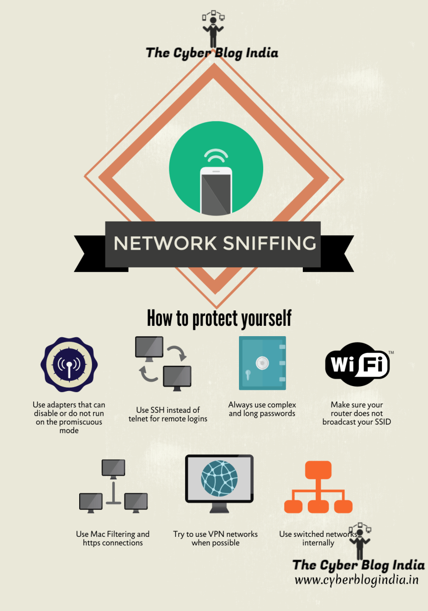 Network Sniffing Protection Guide