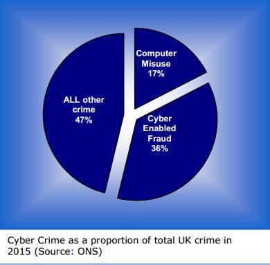 CyberCrimeUK