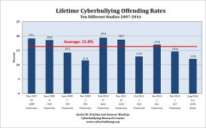 Cyberbullying Offending