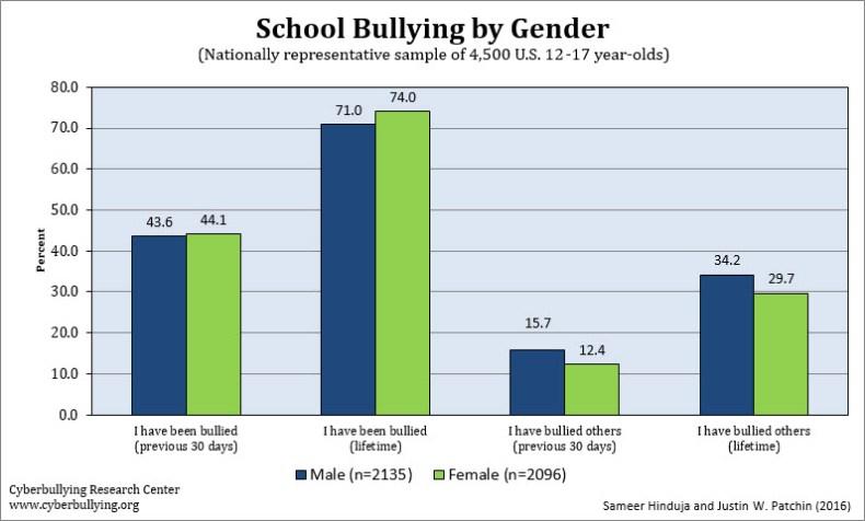 Bullying by Gender - 2016