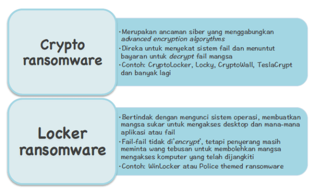 Latest news in Digital Forensic Department, CyberSecurity Malaysia