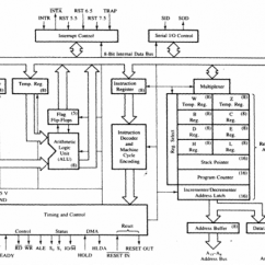 Architecture Of 8085 Microprocessor With Block Diagram Pdf Ice Maker Wiring Architechture Or Functional Cyberlearners Tk Bus Structure Address