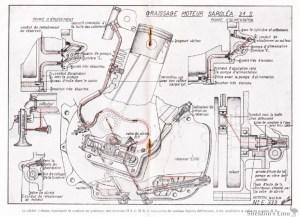 Sarolea 1931 Type 31S OHV Engine Lubrication Diagram