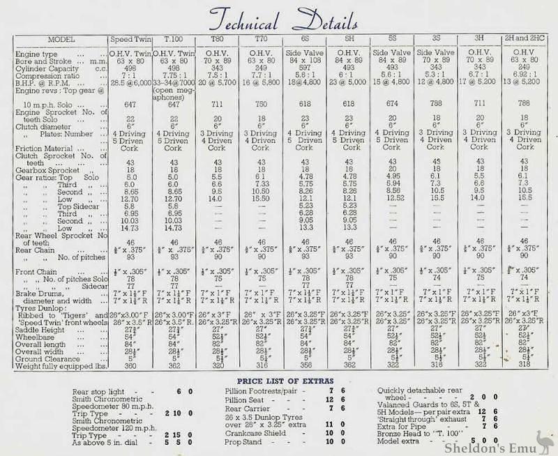 Triumph 1939 Technical Details