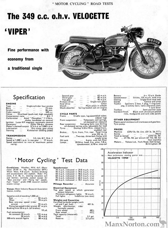 Velocette Viper Road Test