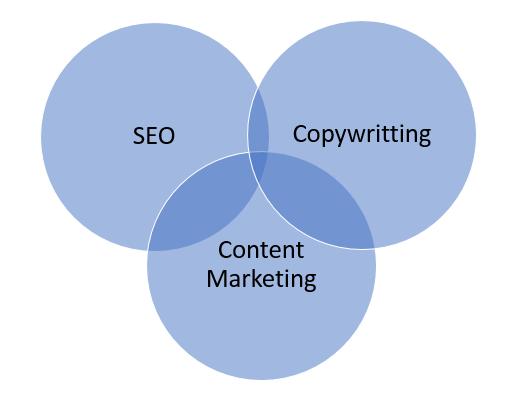 seo copywritting and content marketing diagram