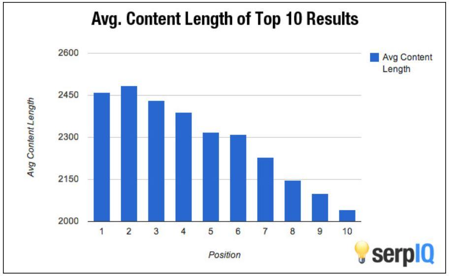content average length