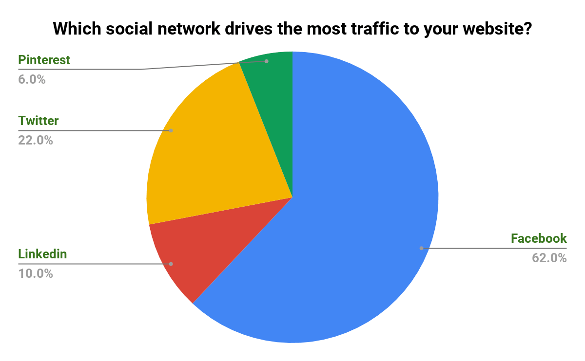 search engine journal twitter poll