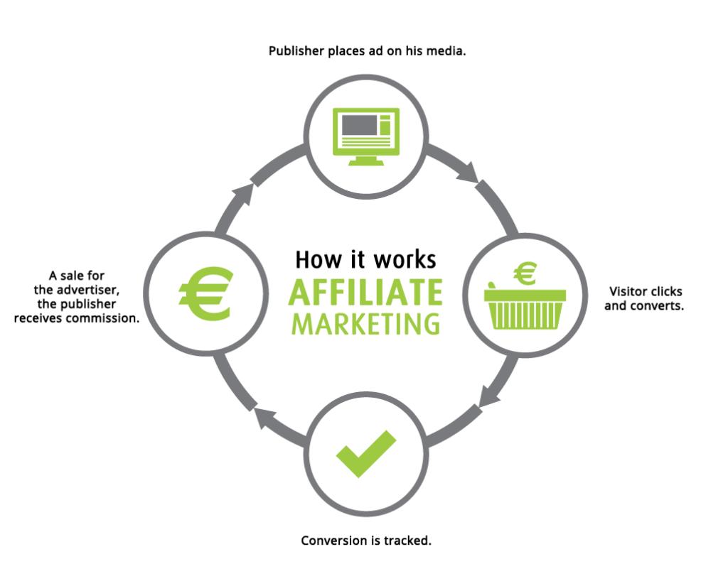 affiliate marketing chain diagram