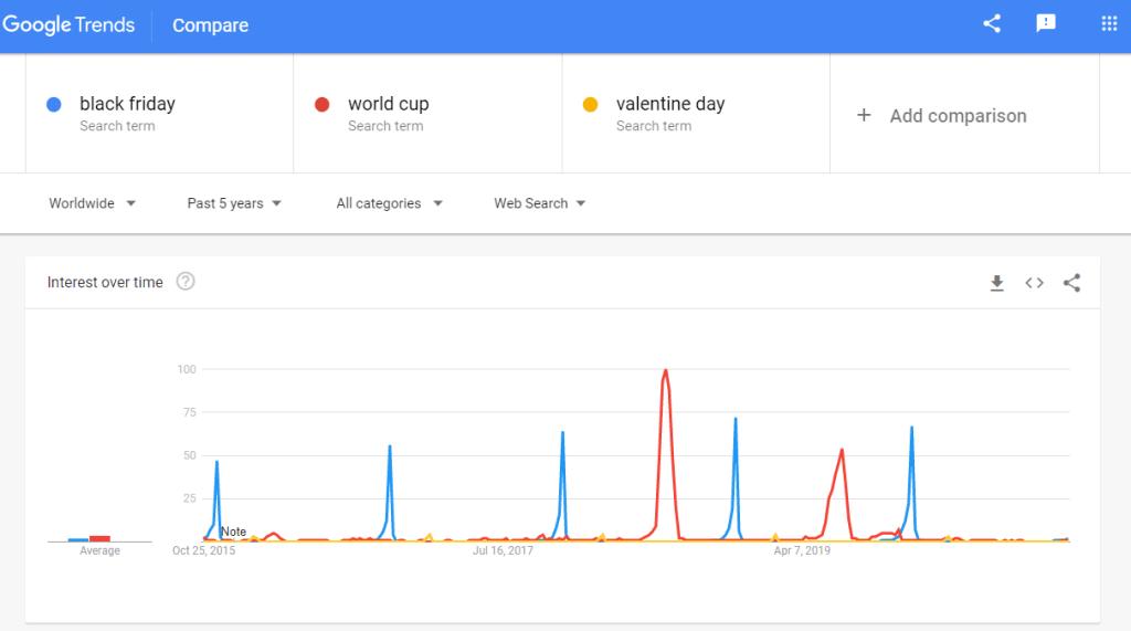 Google trend keyword data
