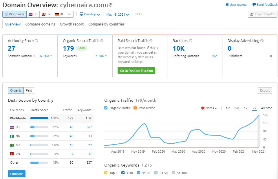 Cybernaira overview in SEMrush