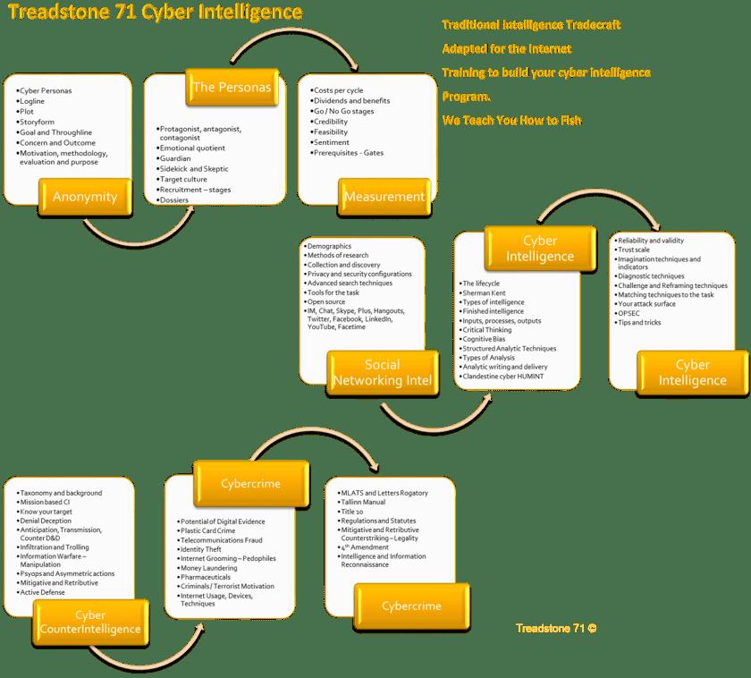 Treadstone71CyberIntelProgram