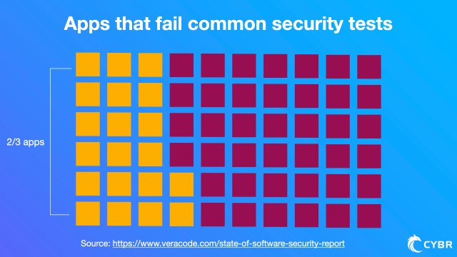 It also found that 2/3 apps failed common security tests