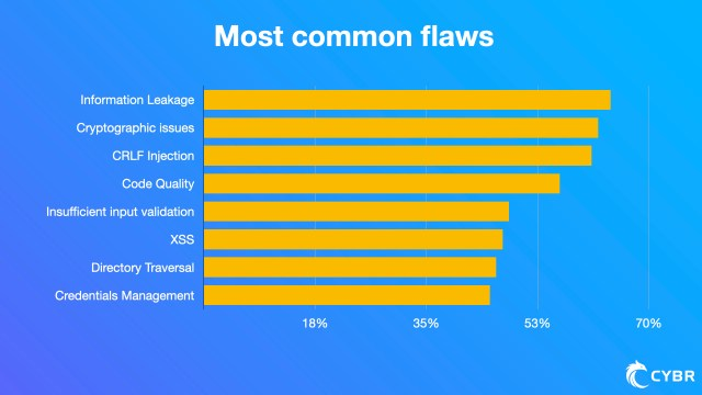 Most commonly found flaws in web applications
