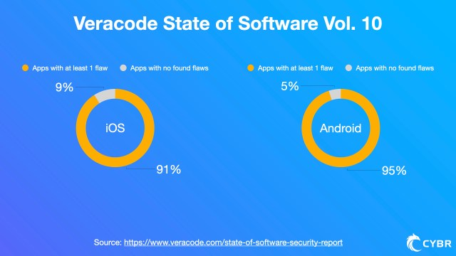 91% and 95% of aps for iOS & Android have some sort of security vulnerability